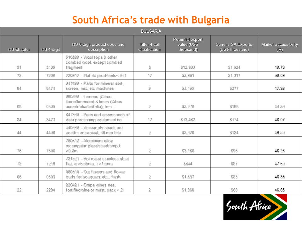 South Africa's trade with Bulgaria BULGARIA HS Chapter HS 4-digit HS 6-digit product code and description Filter 4 cell clasification Potential export value (US$ thousand) Current SA Exports (US$ thousand) Market accessibility (%) 515105 510529 - Wool tops & other combed wool, except combed fragment 5$12,983$1,62449.78 727209 720917 - Flat rld prod/coils<.5<1 17$3,961$1,31750.09 848474 847490 - Parts for mineral sort, screen, mix, etc machines 2$3,165$27747.92 080805 080550 - Lemons (Citrus limon/limonum) & limes (Citrus aurantifolia/latifolia), fres...