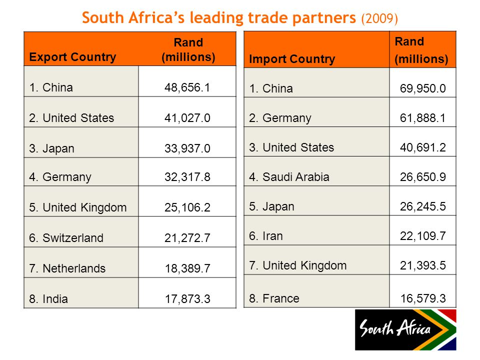 South Africa's leading trade partners (2009) Export Country Rand (millions) 1.