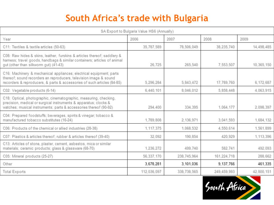South Africa's trade with Bulgaria SA Export to Bulgaria Value HS6 (Annually) Year2006200720082009 C11: Textiles & textile articles (50-63) 35,787,58978,506,04938,235,74014,498,485 C08: Raw hides & skins, leather, furskins & articles thereof; saddlery & harness; travel goods, handbags & similar containers; articles of animal gut (other than silkworm gut) (41-43) 26,725265,5407,553,50710,365,150 C16: Machinery & mechanical appliances; electrical equipment; parts thereof; sound recorders an reproducers, television image & sound recorders & reproducers, & parts & accessories of such articles (84-85) 5,296,2845,843,47217,789,7606,172,687 C02: Vegetable products (6-14) 6,440,1018,046,0125,858,4484,063,915 C18: Optical, photographic, cinematographic, measuring, checking, precision, medical or surgical instruments & apparatus; clocks & watches; musical instruments; parts & accessories thereof (90-92) 294,400334,3951,064,1772,098,397 C04: Prepared foodstuffs; beverages, spirits & vinegar; tobacco & manufactured tobacco substitutes (16-24) 1,789,8082,136,9713,041,5931,684,132 C06: Products of the chemical or allied industries (28-38) 1,117,3751,068,5324,550,6141,561,899 C07: Plastics & articles thereof; rubber & articles thereof (39-40) 32,092190,854420,9291,113,396 C13: Articles of stone, plaster, cement, asbestos, mica or similar materials; ceramic products; glass & glassware (68-70) 1,236,272499,740582,741492,093 C05: Mineral products (25-27) 56,337,170238,745,964161,224,718288,662 Other3,678,2813,101,0369,137,766461,335 Total Exports 112,036,097338,738,565249,459,99342,800,151
