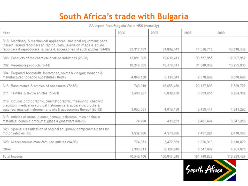 South Africa's trade with Bulgaria SA Import from Bulgaria Value HS6 (Annually) Year2006200720082009 C16: Machinery & mechanical appliances; electrical equipment; parts thereof; sound recorders an reproducers, television image & sound recorders & reproducers, & parts & accessories of such articles (84-85) 29,917,16931,892,14944,036,71843,510,436 C06: Products of the chemical or allied industries (28-38) 12,891,89512,630,41333,557,95517,907,957 C02: Vegetable products (6-14) 10,248,58510,476,31331,840,95913,295,836 C04: Prepared foodstuffs; beverages, spirits & vinegar; tobacco & manufactured tobacco substitutes (16-24) 4,046,5202,330,3492,678,6929,658,686 C15: Base metals & articles of base metal (72-83) 740,91916,655,45020,137,8067,529,727 C11: Textiles & textile articles (50-63) 3,408,2976,032,4386,959,4556,204,902 C18: Optical, photographic, cinematographic, measuring, checking, precision, medical or surgical instruments & apparatus; clocks & watches; musical instruments; parts & accessories thereof (90-92) 3,003,0514,015,1585,459,4444,541,293 C13: Articles of stone, plaster, cement, asbestos, mica or similar materials; ceramic products; glass & glassware (68-70) 74,900433,2352,407,4743,347,250 C23: Special classification of original equipment components/parts for motor vehicles (98) 1,532,9864,579,8867,497,2242,470,593 C20: Miscellaneous manufactured articles (94-96) 774,9713,477,0391,626,3132,110,872 Other3,906,8138,324,9105,547,8924,961,875 Total Imports 70,546,106100,847,340161,749,932115,539,427
