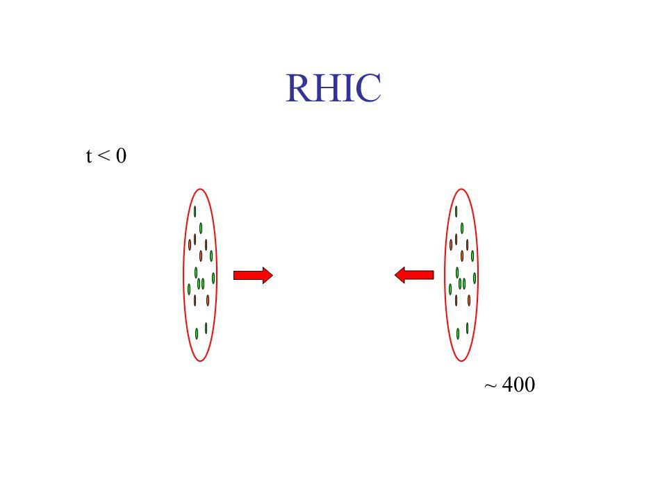 RHIC t < 0 ~ 400