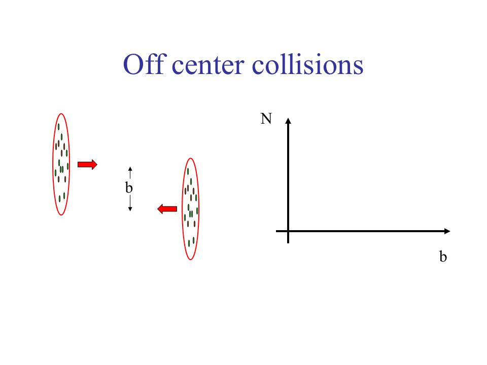 Off center collisions b b N