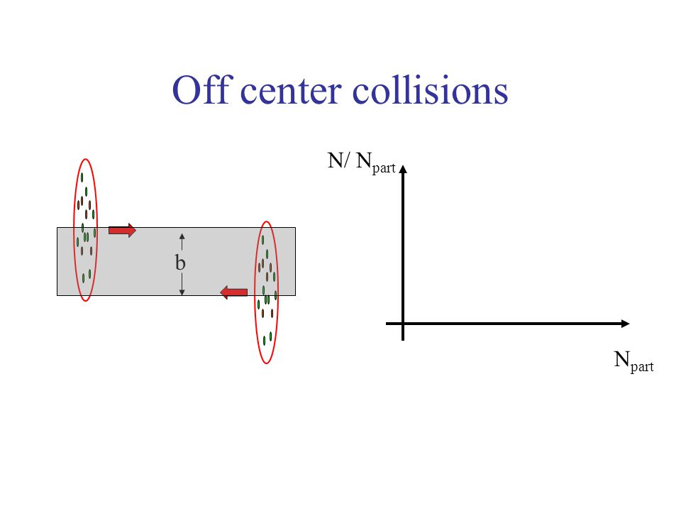 Off center collisions b N part N/ N part