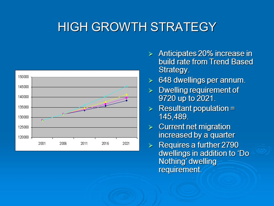  Anticipates 20% increase in build rate from Trend Based Strategy.