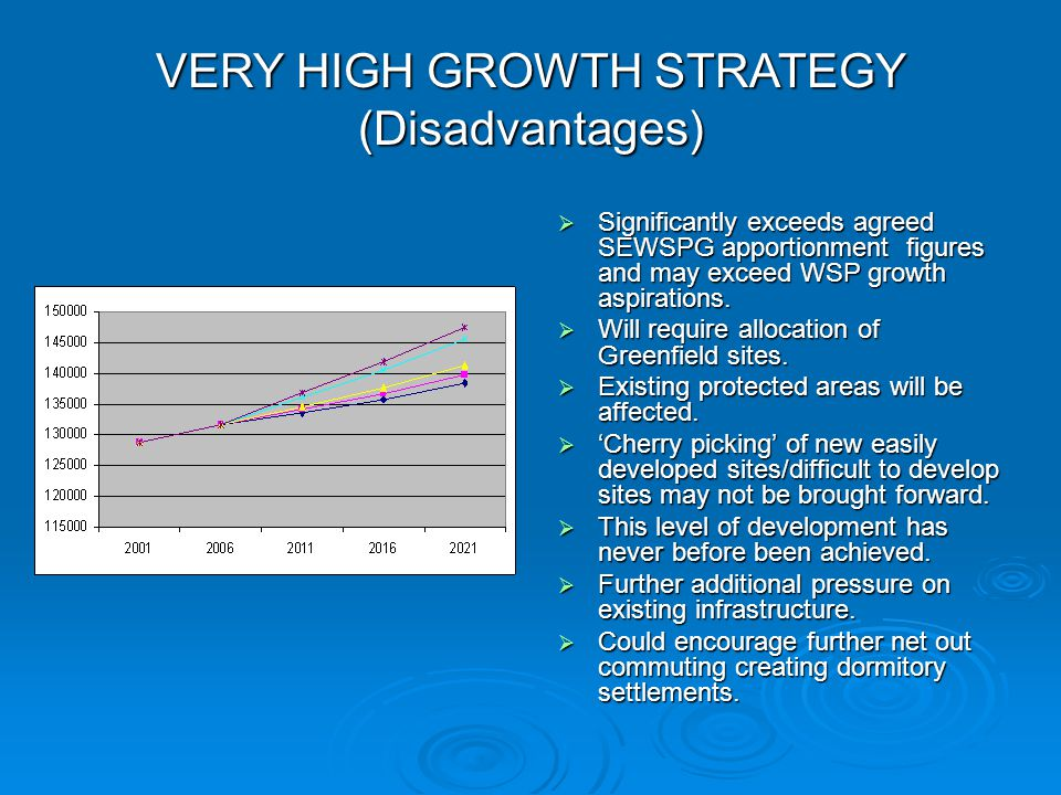 VERY HIGH GROWTH STRATEGY (Disadvantages)  Significantly exceeds agreed SEWSPG apportionment figures and may exceed WSP growth aspirations.