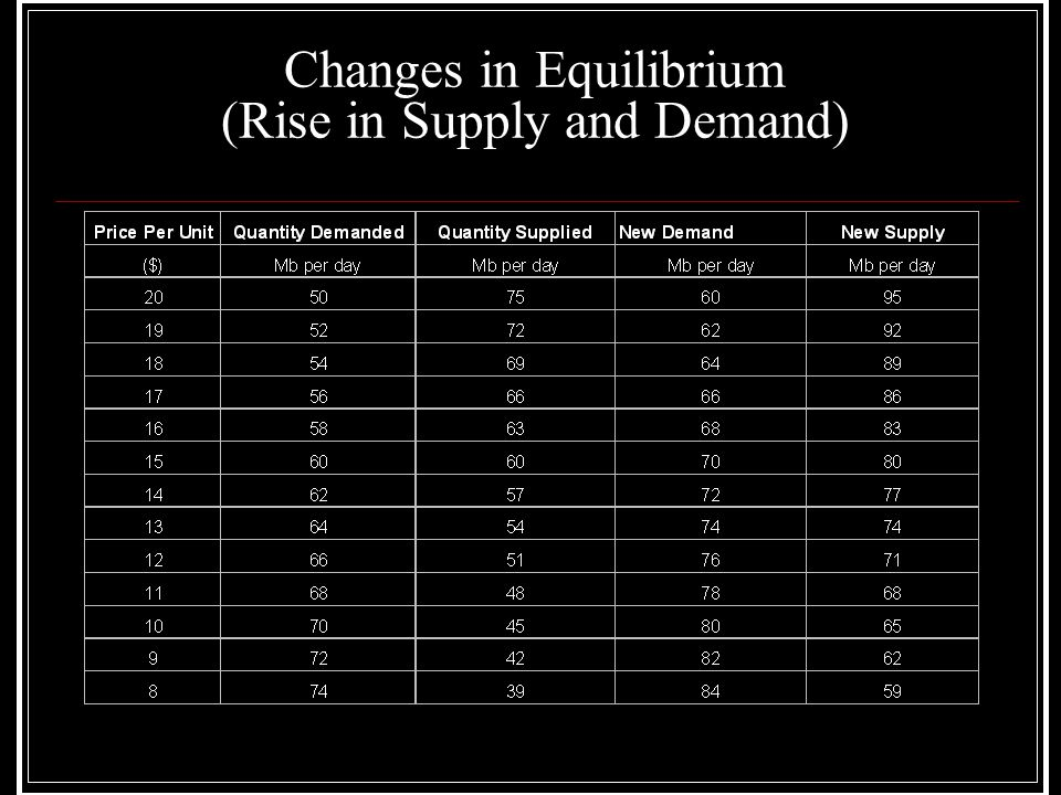 Changes in Equilibrium (Rise in Supply and Demand)