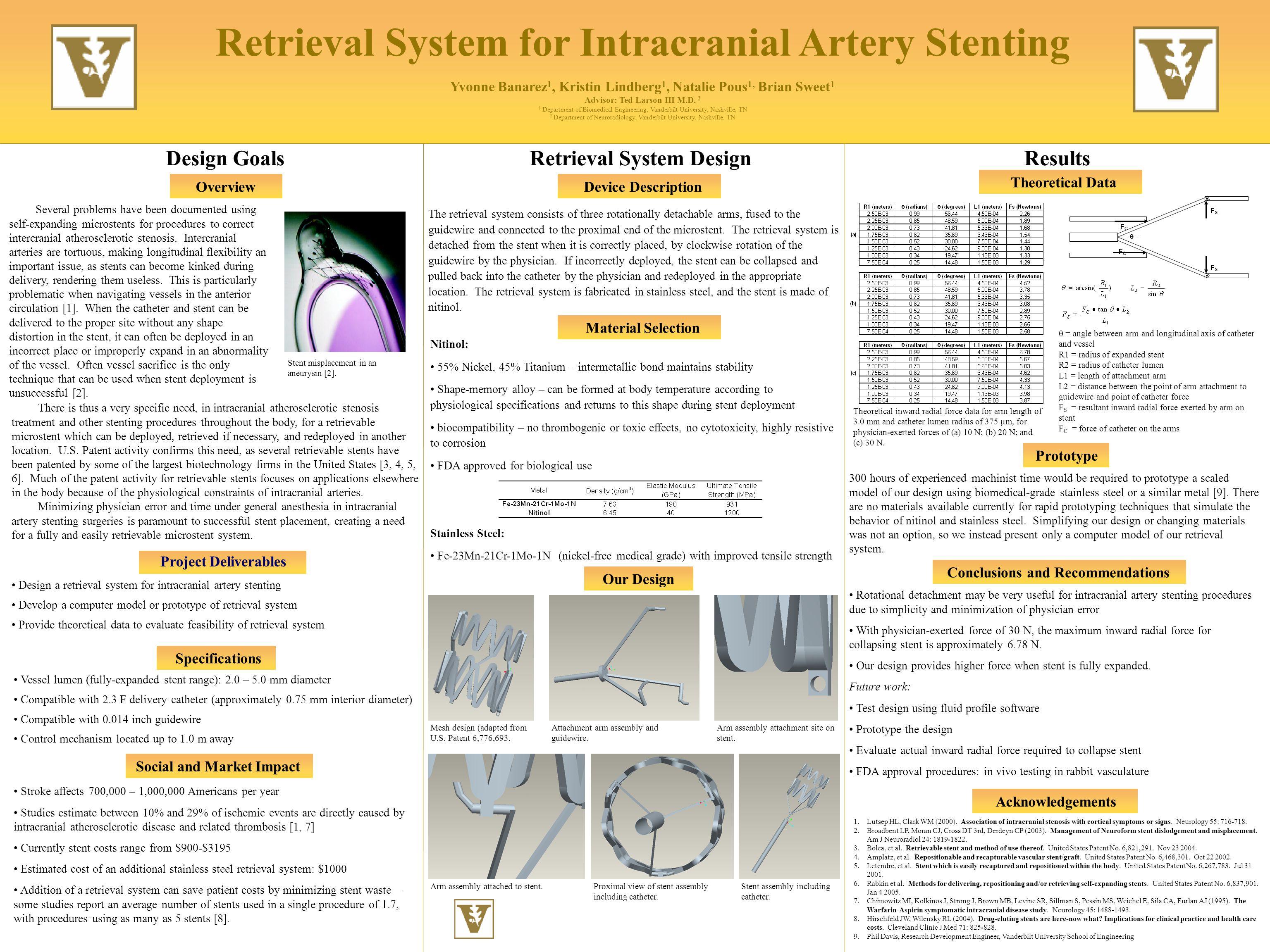 Retrieval System for Intracranial Artery Stenting Yvonne Banarez 1, Kristin Lindberg 1, Natalie Pous 1, Brian Sweet 1 Advisor: Ted Larson III M.D.