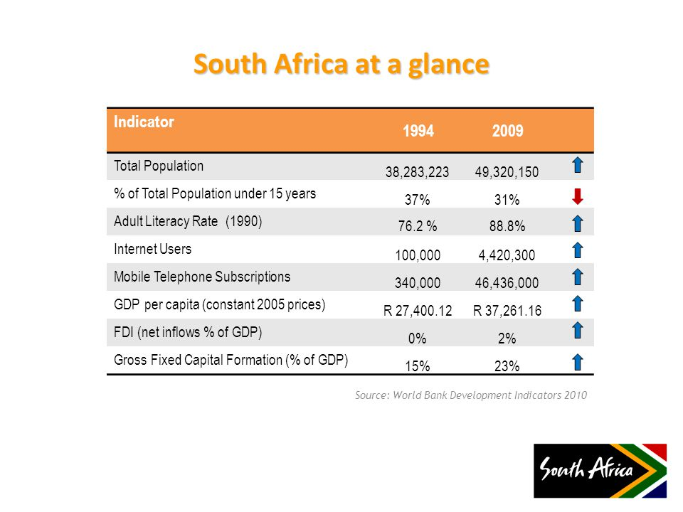 South Africa at a glance Indicator 19942009 Total Population 38,283,22349,320,150 % of Total Population under 15 years 37%31% Adult Literacy Rate (1990) 76.2 %88.8% Internet Users 100,0004,420,300 Mobile Telephone Subscriptions 340,00046,436,000 GDP per capita (constant 2005 prices) R 27,400.12R 37,261.16 FDI (net inflows % of GDP) 0%2% Gross Fixed Capital Formation (% of GDP) 15%23% Source: World Bank Development Indicators 2010