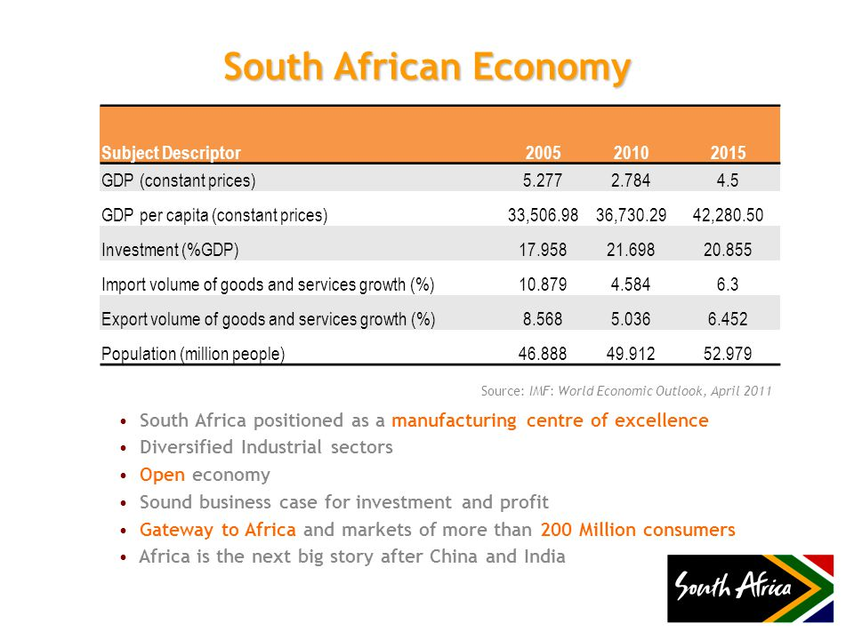 South African Economy South Africa positioned as a manufacturing centre of excellence Diversified Industrial sectors Open economy Sound business case for investment and profit Gateway to Africa and markets of more than 200 Million consumers Africa is the next big story after China and India Subject Descriptor200520102015 GDP (constant prices)5.2772.7844.5 GDP per capita (constant prices)33,506.9836,730.2942,280.50 Investment (%GDP)17.95821.69820.855 Import volume of goods and services growth (%)10.8794.5846.3 Export volume of goods and services growth (%)8.5685.0366.452 Population (million people)46.88849.91252.979 Source: IMF: World Economic Outlook, April 2011