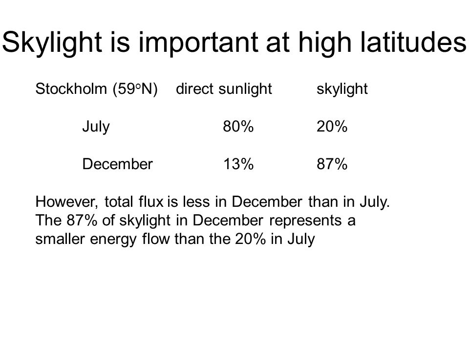 Skylight is important at high latitudes Stockholm (59 o N)direct sunlightskylight July80%20% December13%87% However, total flux is less in December th