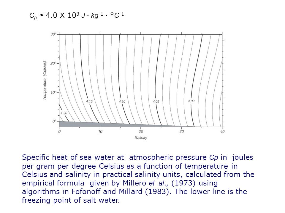 Specific heat of sea water at atmospheric pressure Cp in joules per gram per degree Celsius as a function of temperature in Celsius and salinity in pr
