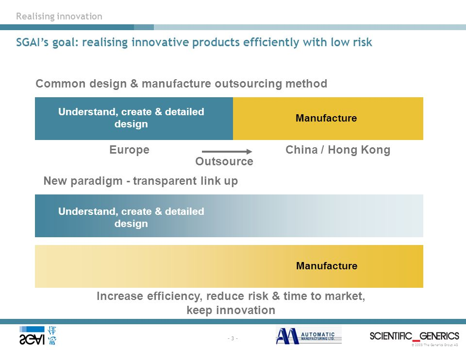 © 2005 The Generics Group AG - 3 - Understand, create & detailed design Manufacture Common design & manufacture outsourcing method New paradigm - transparent link up Outsource Understand, create & detailed design Manufacture EuropeChina / Hong Kong Increase efficiency, reduce risk & time to market, keep innovation Realising innovation SGAI's goal: realising innovative products efficiently with low risk