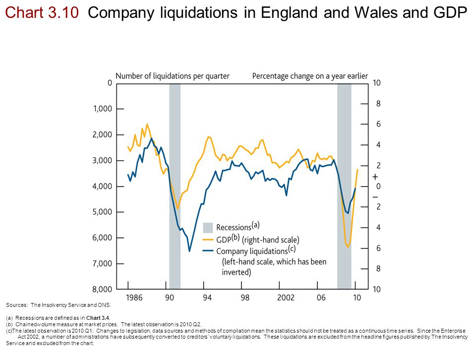 Chart 3.10 Company liquidations in England and Wales and GDP Sources: The Insolvency Service and ONS.
