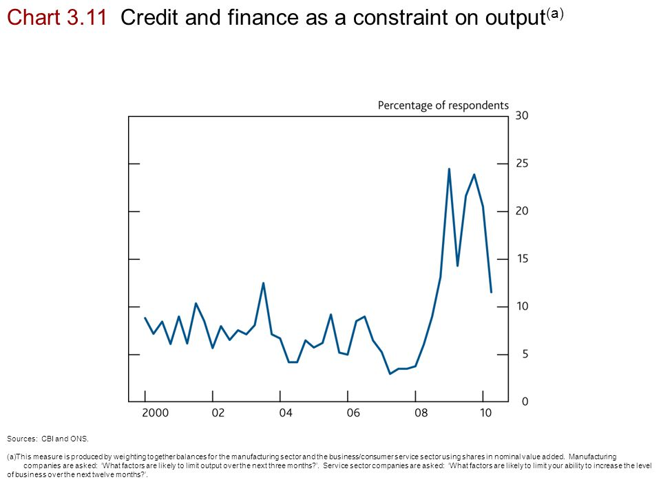 Chart 3.11 Credit and finance as a constraint on output (a) Sources: CBI and ONS.