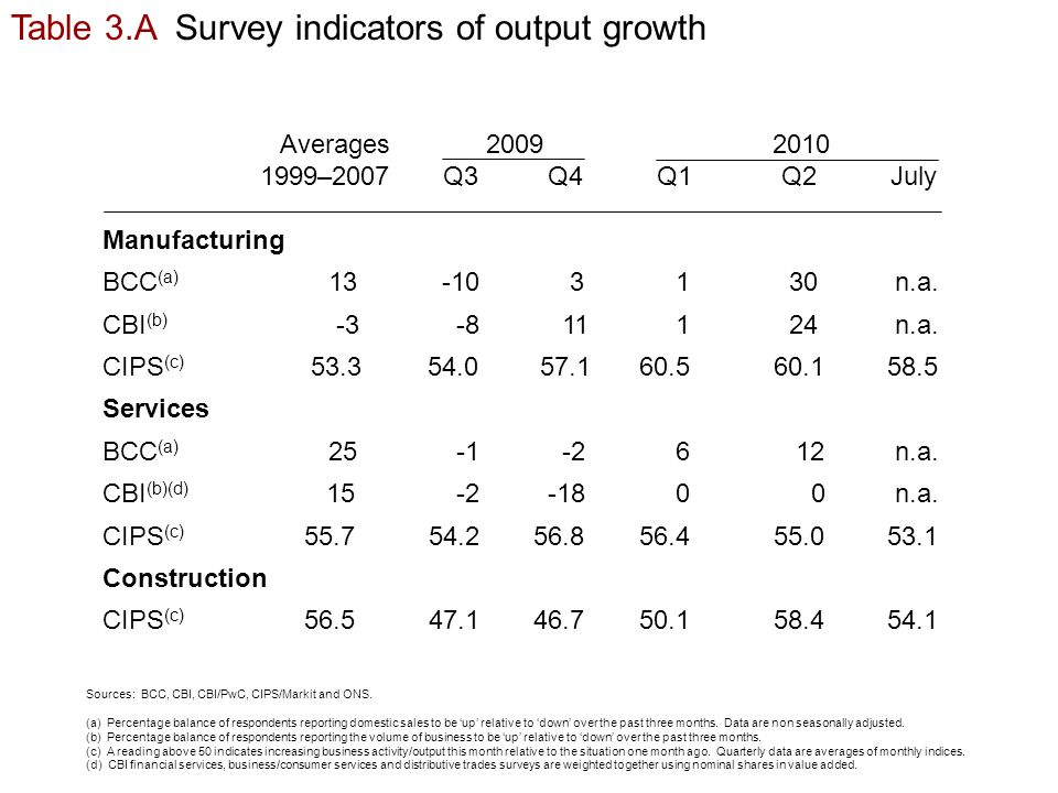 Table 3.A Survey indicators of output growth Sources: BCC, CBI, CBI/PwC, CIPS/Markit and ONS.