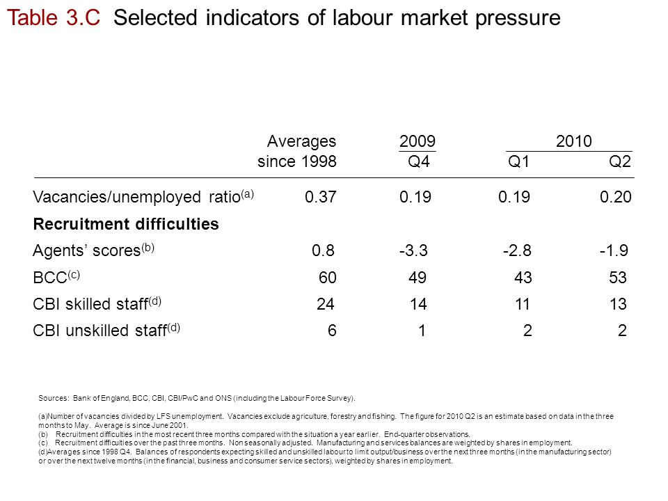 Table 3.C Selected indicators of labour market pressure Sources: Bank of England, BCC, CBI, CBI/PwC and ONS (including the Labour Force Survey).