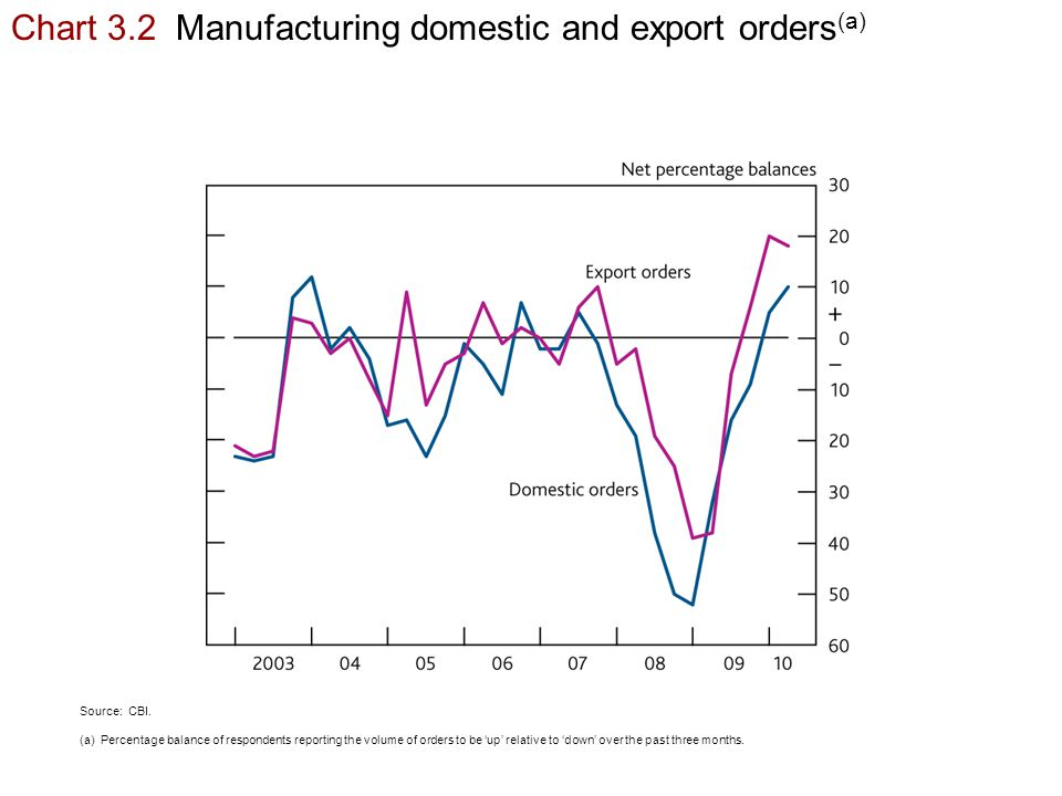 Chart 3.2 Manufacturing domestic and export orders (a) Source: CBI.