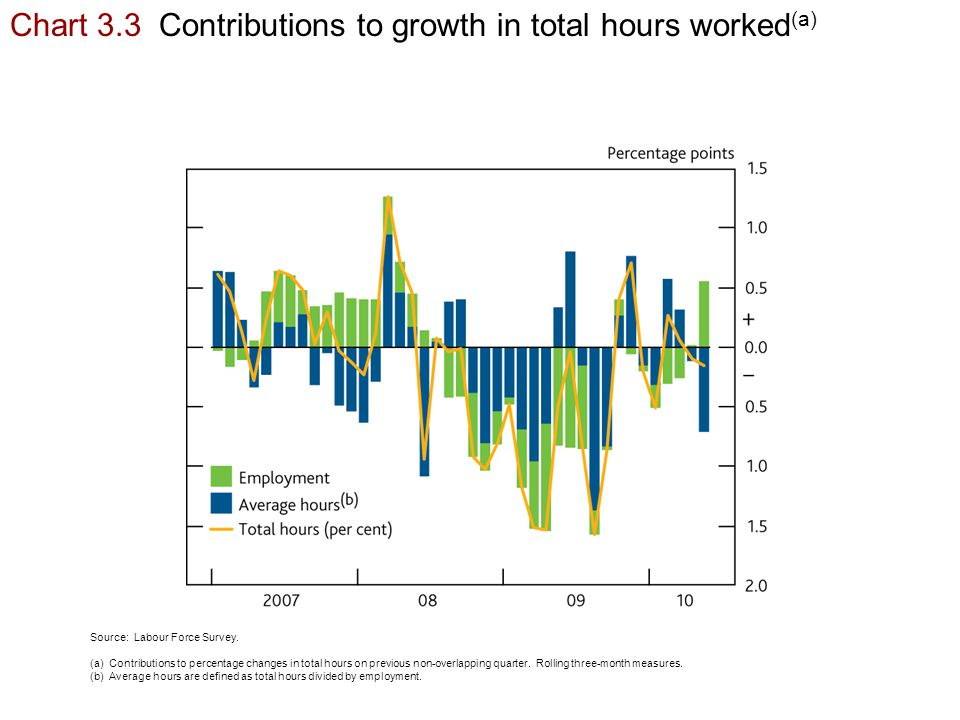 Chart 3.3 Contributions to growth in total hours worked (a) Source: Labour Force Survey.