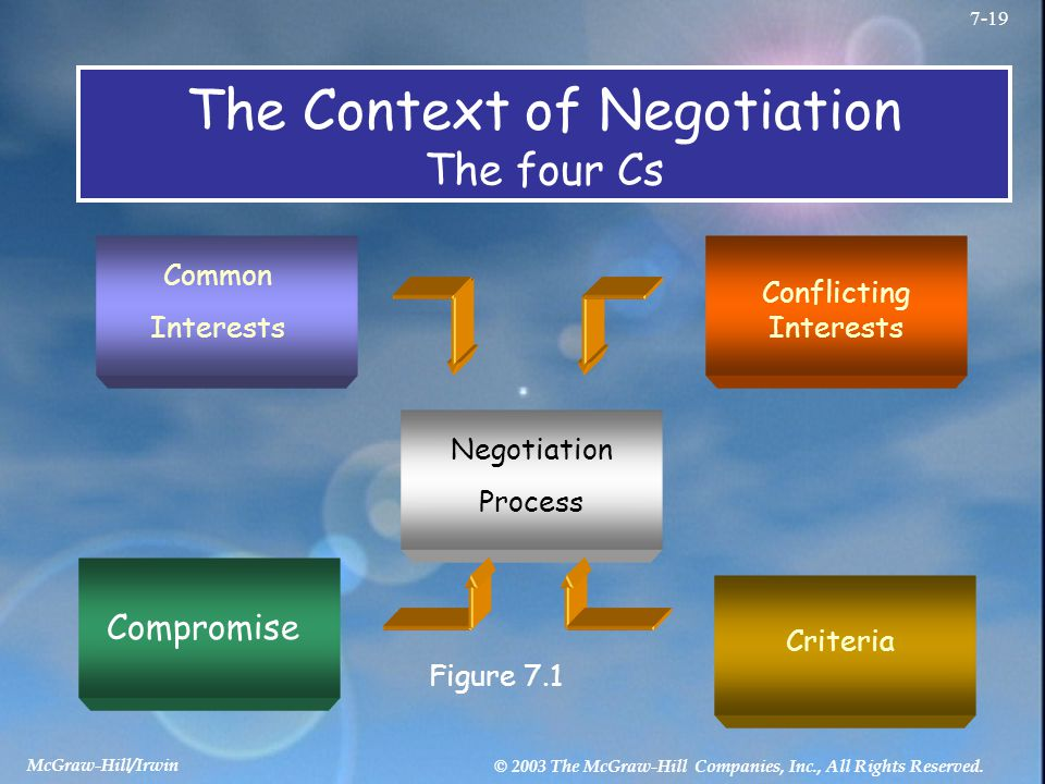 McGraw-Hill/Irwin © 2003 The McGraw-Hill Companies, Inc., All Rights Reserved. 7-19 The Context of Negotiation The four Cs Compromise Figure 7.1 Commo