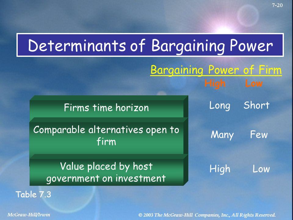 McGraw-Hill/Irwin © 2003 The McGraw-Hill Companies, Inc., All Rights Reserved. 7-20 Determinants of Bargaining Power Bargaining Power of Firm HighLow