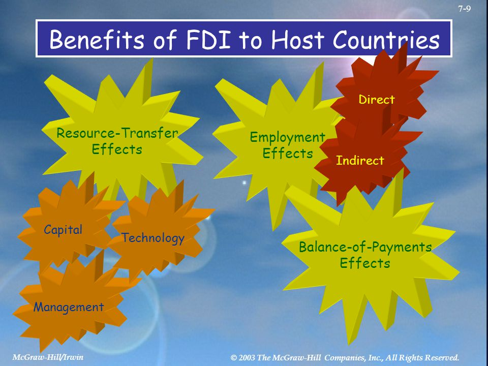 McGraw-Hill/Irwin © 2003 The McGraw-Hill Companies, Inc., All Rights Reserved. 7-9 Benefits of FDI to Host Countries Resource-Transfer Effects Managem