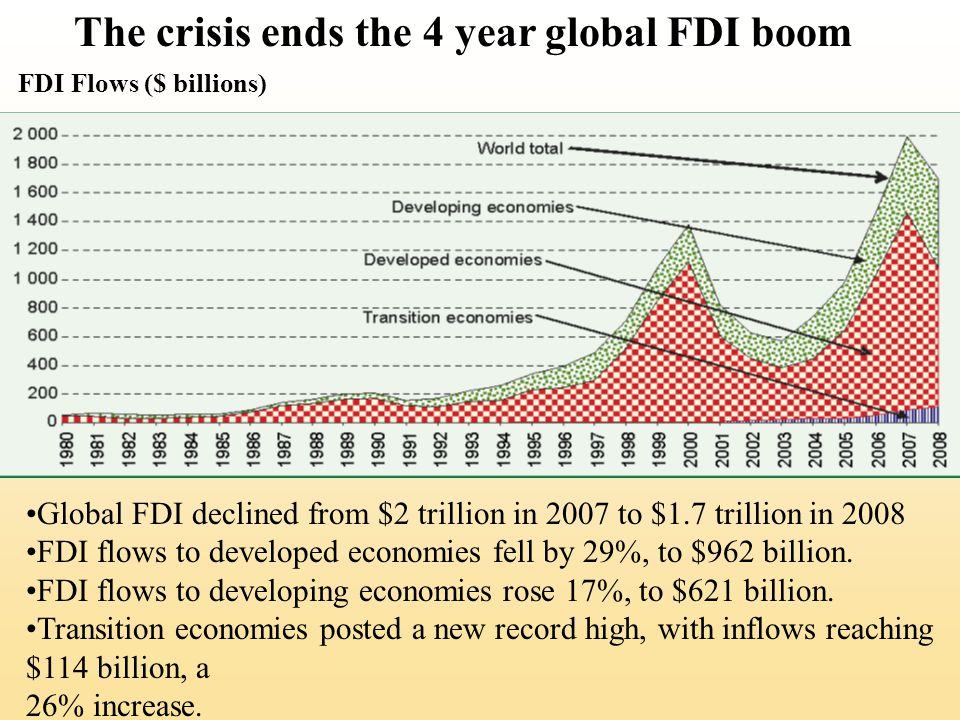 Foreign Direct Investment Gross fixed capital formation summarizes the total amount of capital invested in factories, stores, office buildings, and the like All else being equal, the greater the capital investment in an economy, the more favorable its future prospects are likely to be So, FDI can be seen as an important source of capital investment and a determinant of the future growth rate of an economy