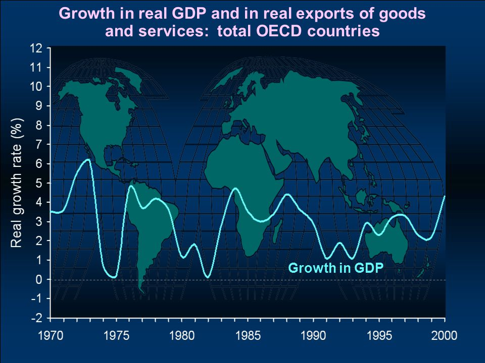 Growth in real GDP and in real exports of goods and services: total OECD countries Growth in GDP