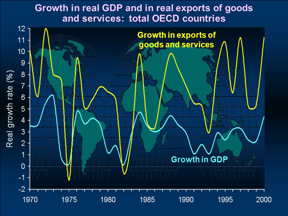 Growth in real GDP and in real exports of goods and services: total OECD countries Growth in exports of goods and services Growth in GDP