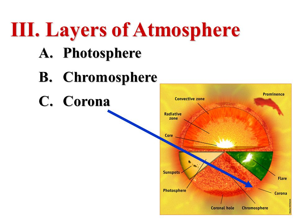 III. Layers of Atmosphere A.Photosphere B.Chromosphere C.Corona