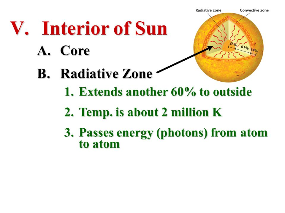 V. Interior of Sun A.Core B.Radiative Zone 1.Extends another 60% to outside 2.Temp. is about 2 million K 3.Passes energy (photons) from atom to atom