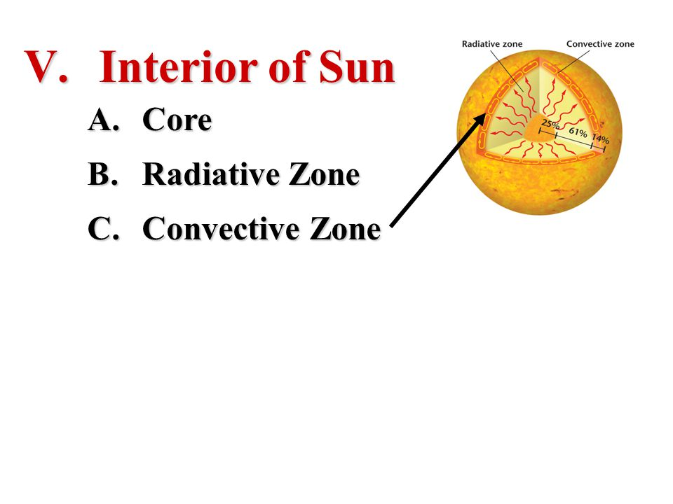 V. Interior of Sun A.Core B.Radiative Zone C.Convective Zone