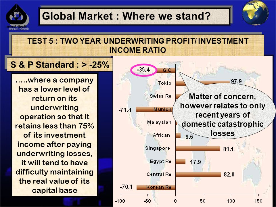 Global Market : Where we stand.