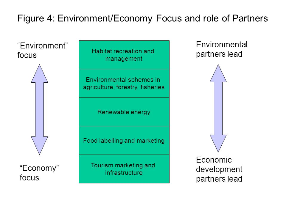 Habitat recreation and management Environmental schemes in agriculture, forestry, fisheries Tourism marketing and infrastructure Food labelling and marketing Renewable energy Environment focus Economy focus Environmental partners lead Economic development partners lead Figure 4: Environment/Economy Focus and role of Partners