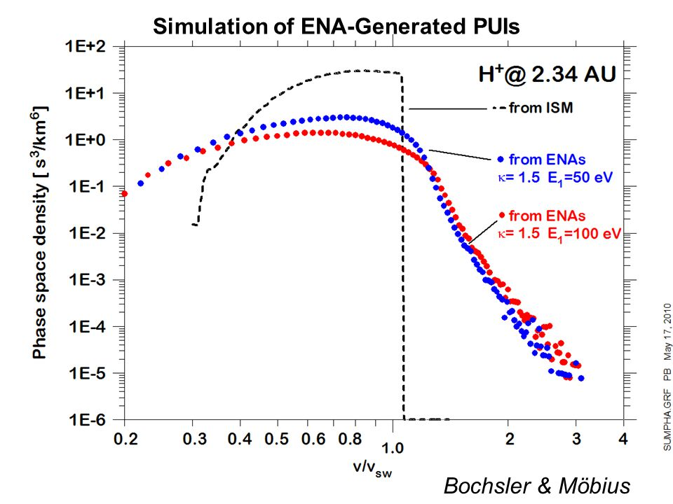 IBEX_GRUSI_4May 6, 2015IBEX_GRUSI_47 Bochsler & Möbius Simulation of ENA-Generated PUIs