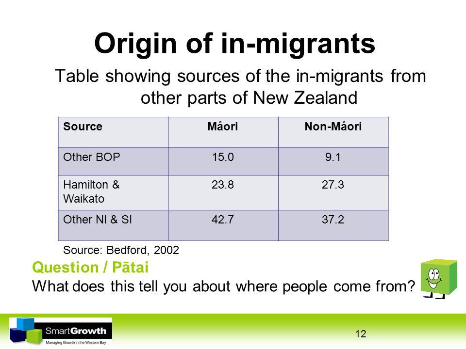 12 Origin of in-migrants Question / Pātai What does this tell you about where people come from.