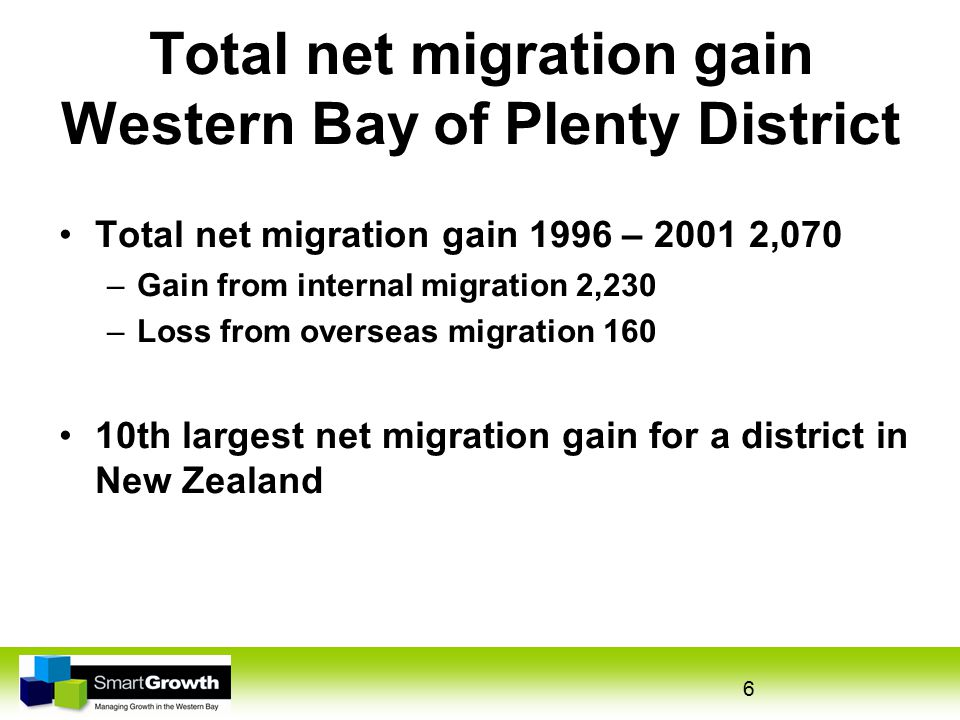 6 Total net migration gain Western Bay of Plenty District Total net migration gain 1996 – 2001 2,070 –Gain from internal migration 2,230 –Loss from overseas migration 160 10th largest net migration gain for a district in New Zealand