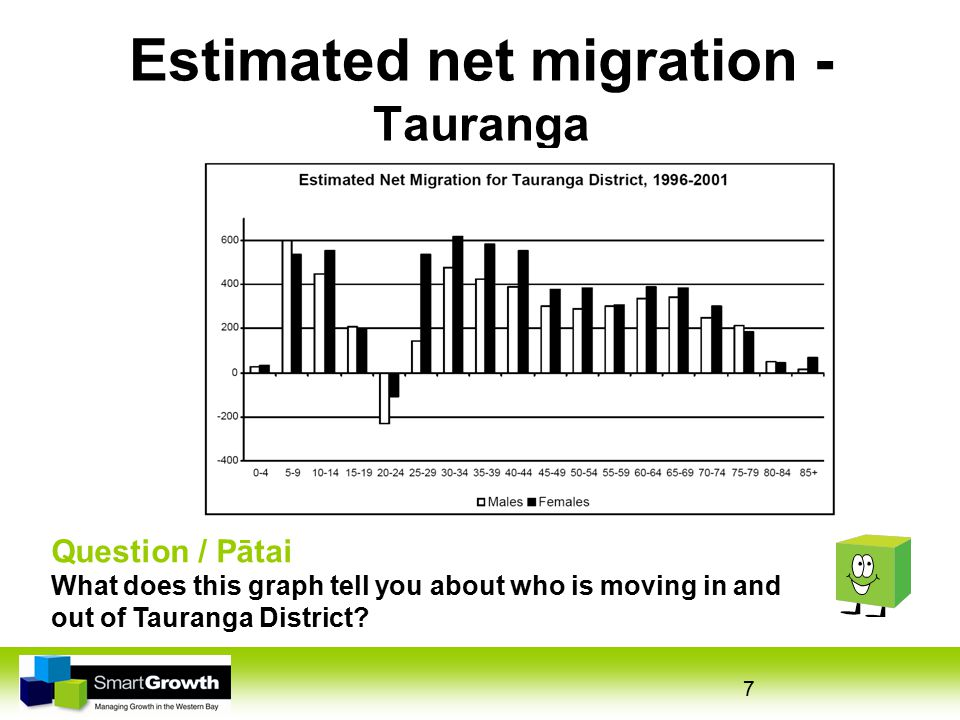 7 Estimated net migration - Tauranga Question / Pātai What does this graph tell you about who is moving in and out of Tauranga District