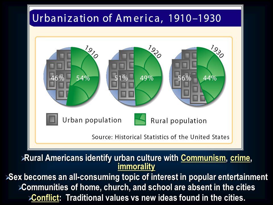   Rural Americans identify urban culture with Communism, crime, immorality   Sex becomes an all-consuming topic of interest in popular entertainment   Communities of home, church, and school are absent in the cities   Conflict: Traditional values vs new ideas found in the cities.