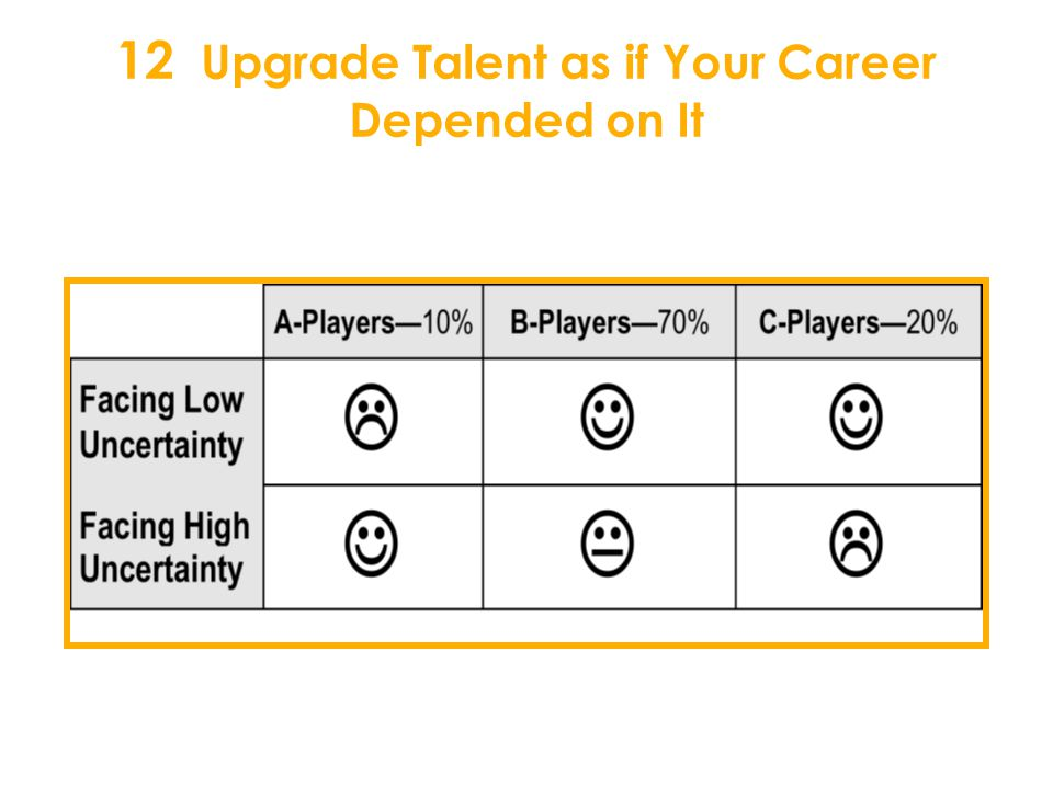12 Upgrade Talent as if Your Career Depended on It