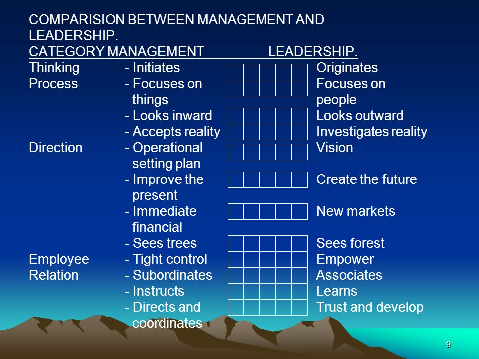 9 COMPARISION BETWEEN MANAGEMENT AND LEADERSHIP. CATEGORY MANAGEMENT LEADERSHIP.
