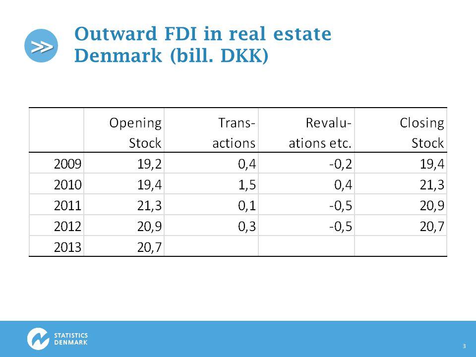>> Outward FDI in real estate Denmark (bill. DKK) 3