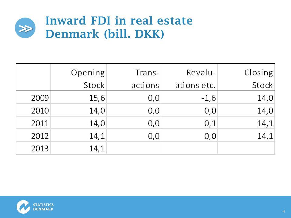 >> Inward FDI in real estate Denmark (bill. DKK) 4