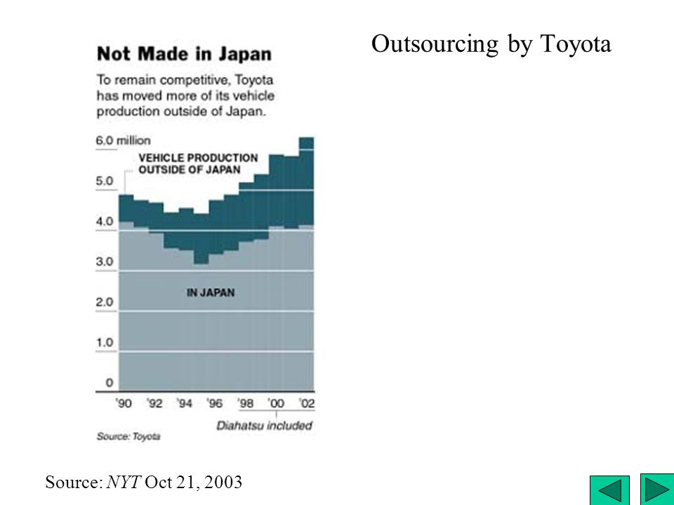 Outsourcing by Toyota Source: NYT Oct 21, 2003