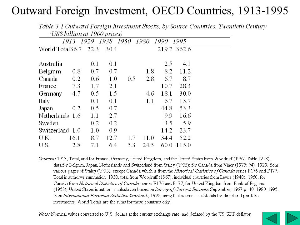 Outward Foreign Investment, OECD Countries, 1913-1995