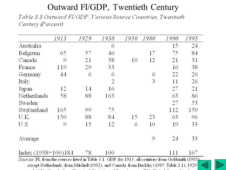 Outward FI/GDP, Twentieth Century