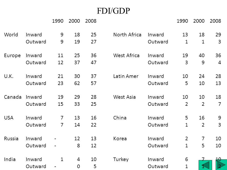 FDI/GDP 199020002008199020002008 World Inward91825North Africa Inward131829 Outward91927 Outward113 Europe Inward112536West Africa Inward194036 Outwar