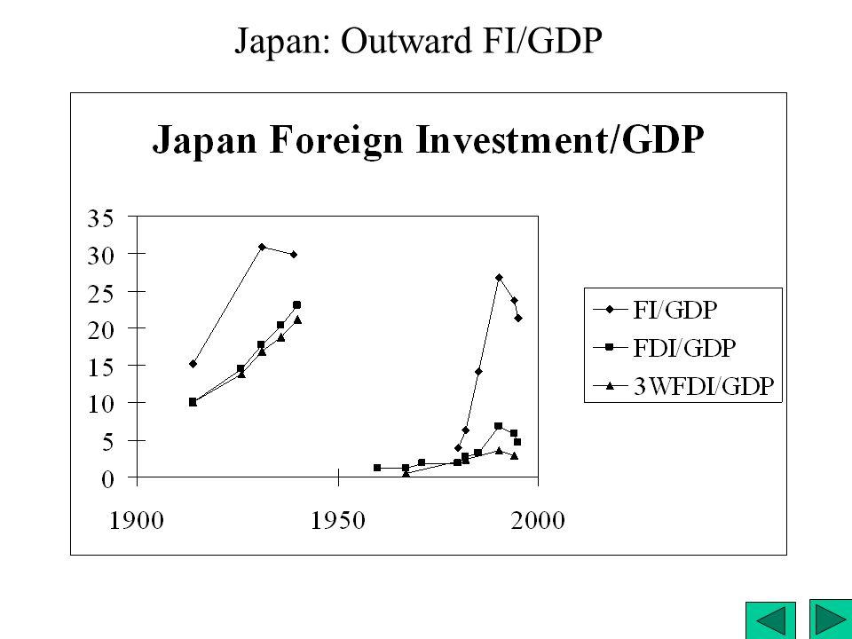 Japan: Outward FI/GDP
