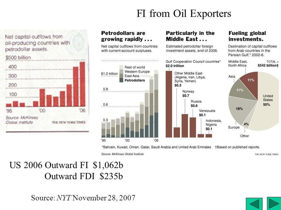 FI from Oil Exporters Source: NYT November 28, 2007 US 2006 Outward FI $1,062b Outward FDI $235b