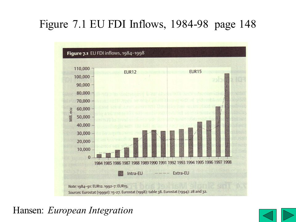 Figure 7.1 EU FDI Inflows, 1984-98 page 148 Hansen: European Integration