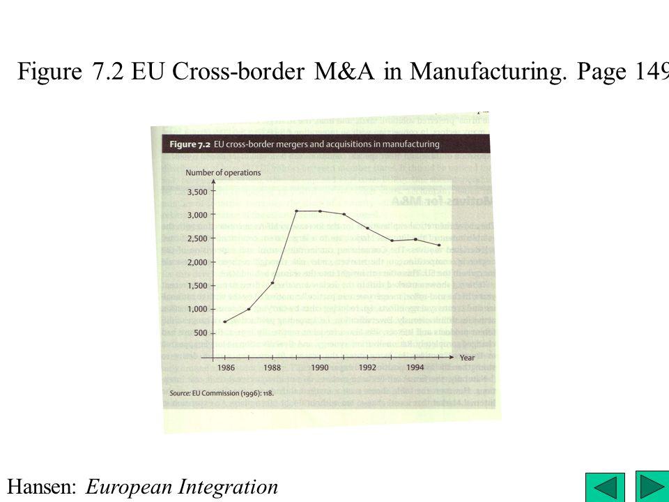 Figure 7.2 EU Cross-border M&A in Manufacturing. Page 149 Hansen: European Integration